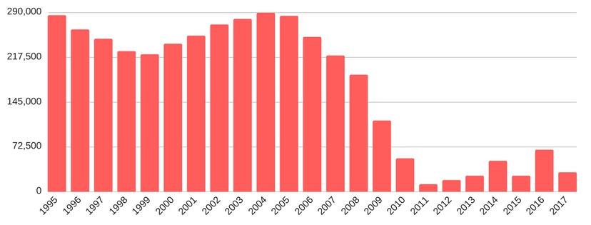Între anii 2004 și 2011, numărul elevilor din școlile profesionale a fost într-o continuă scădere. S-a ajuns, astfel, ca de la aproape 300.000 de elevi, câți erau încadrați în învățământul profesional în 2004, numărul să scadă până la 12.300, în 2011. Sursa: Institutul de cercetare a calității vieții.