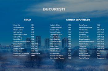 Candidații municipiului București