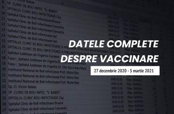 Ce ascund datele complete despre vaccinare: rude ale militarilor băgate în față și sute de oameni din a treia etapă vaccinați înaintea medicilor